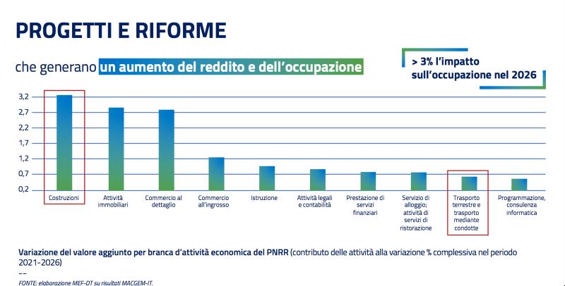 pnrr investimenti infrastrutture