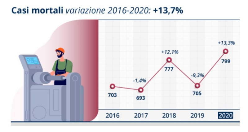 inail infortuni casi mortali 2016-2020