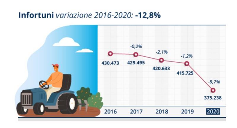 infortuni variazione 2016-2020